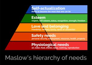 Illustration of Maslow's hierarchy of needs in the shape of a pyramid on a solid black background. Top, smallest, portion is blue and reads, Self-actualization: desire to become the most that one can be. Second, slightly larger section is green and reads, Esteem: respect, self-esteem, status, recognition, strength, freedom. Third, middle, orange section says, Love and belonging: friendship, intimacy, family, sense of connection. The section just above the bottom section is a darker orange/red and the text says, Safety needs: personal security, employment, resources, health, property. Finally, the bottom section is dark red and reads, Physiological needs: air, water, food, shelter, sleep, clothing, reproduction. Illustrates the importance of meeting one's needs to improve mental health. New moms need their needs mets during the postpartum period. Maternal mental health services available in Northern Virginia to help support you on your journey.